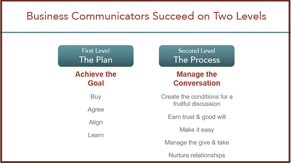 2-levels-of-communication-success