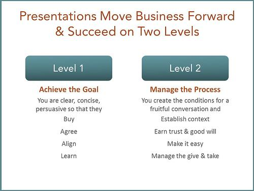 Presentations Succeed on Two Levels