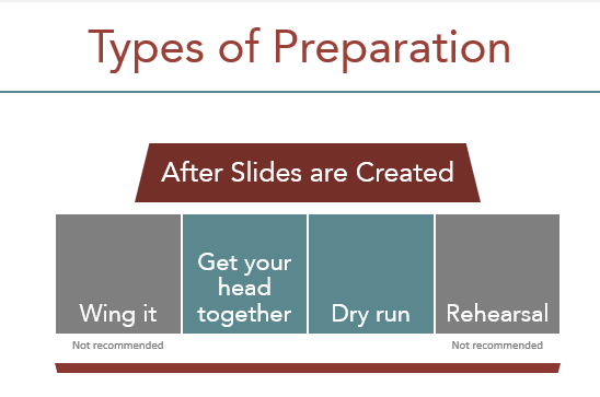 Image demonstrating the different methods of preparing for a presentation, and highlighting the most practical methods.
