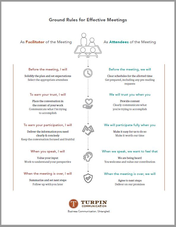Ground Rules for Effective Meetings by Turpin Communication